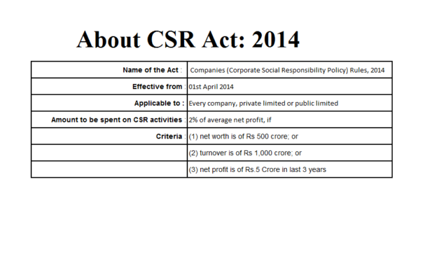 An overview of CSR Rules under Companies Act
